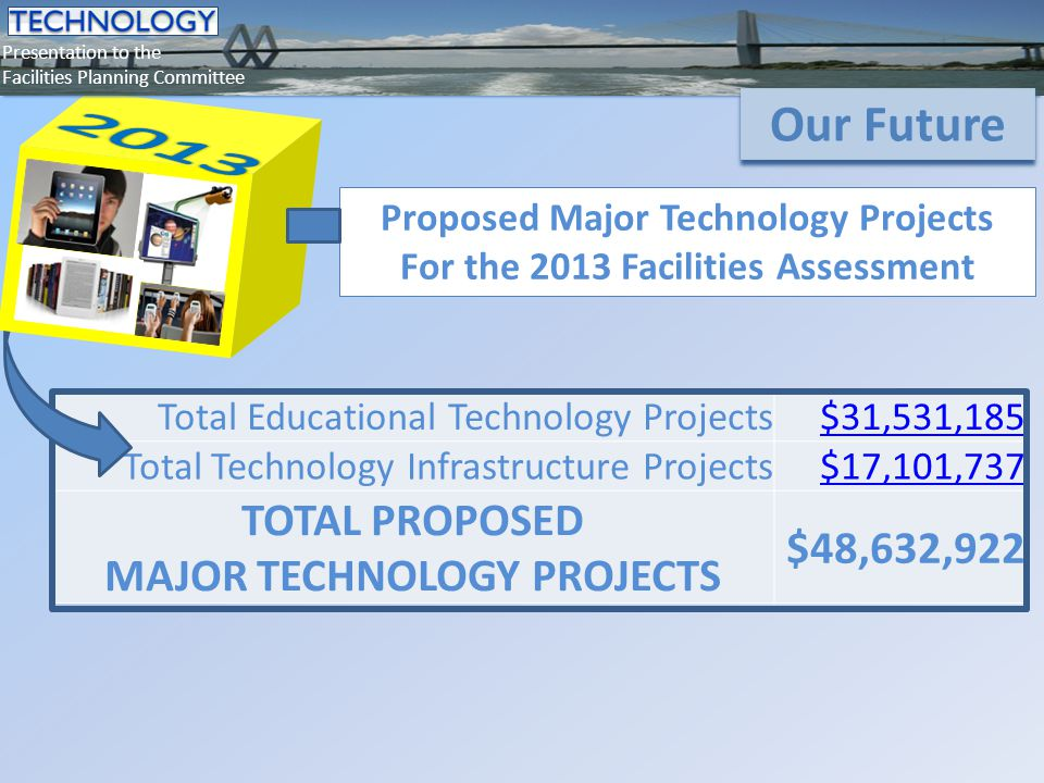 Total Educational Technology Projects$31,531,185 Total Technology Infrastructure Projects$17,101,737 TOTAL PROPOSED MAJOR TECHNOLOGY PROJECTS $48,632,922 Presentation to the Facilities Planning Committee Our Future Proposed Major Technology Projects For the 2013 Facilities Assessment