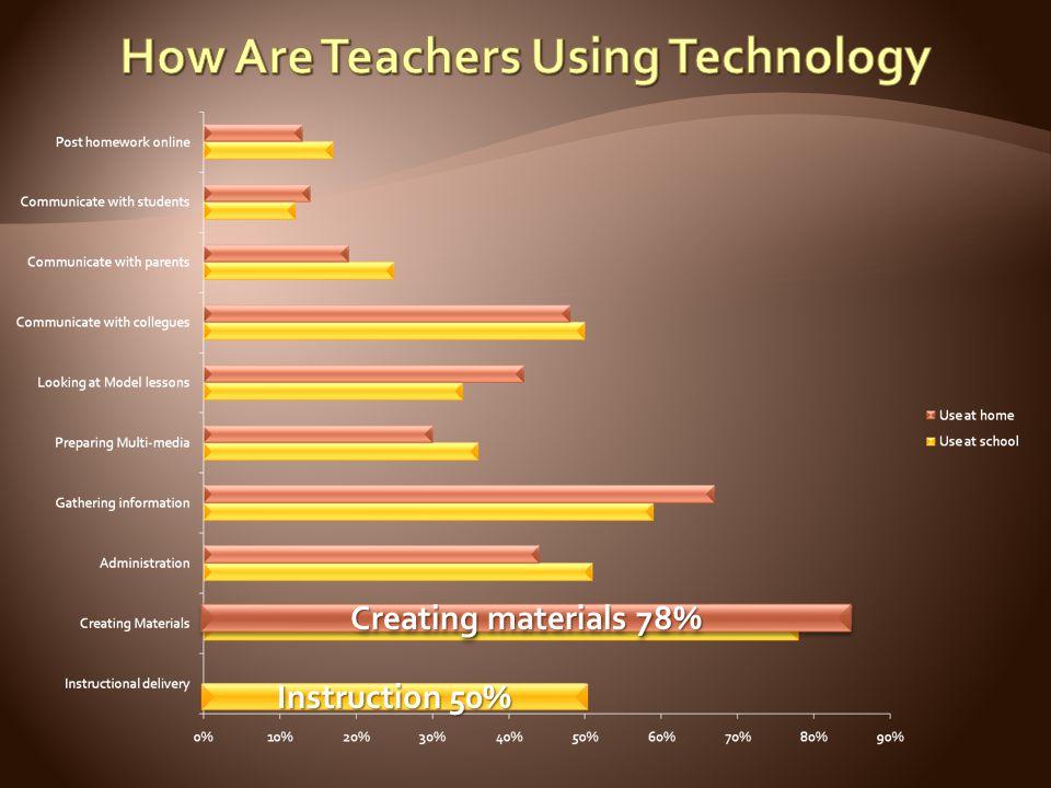Creating materials 78%
