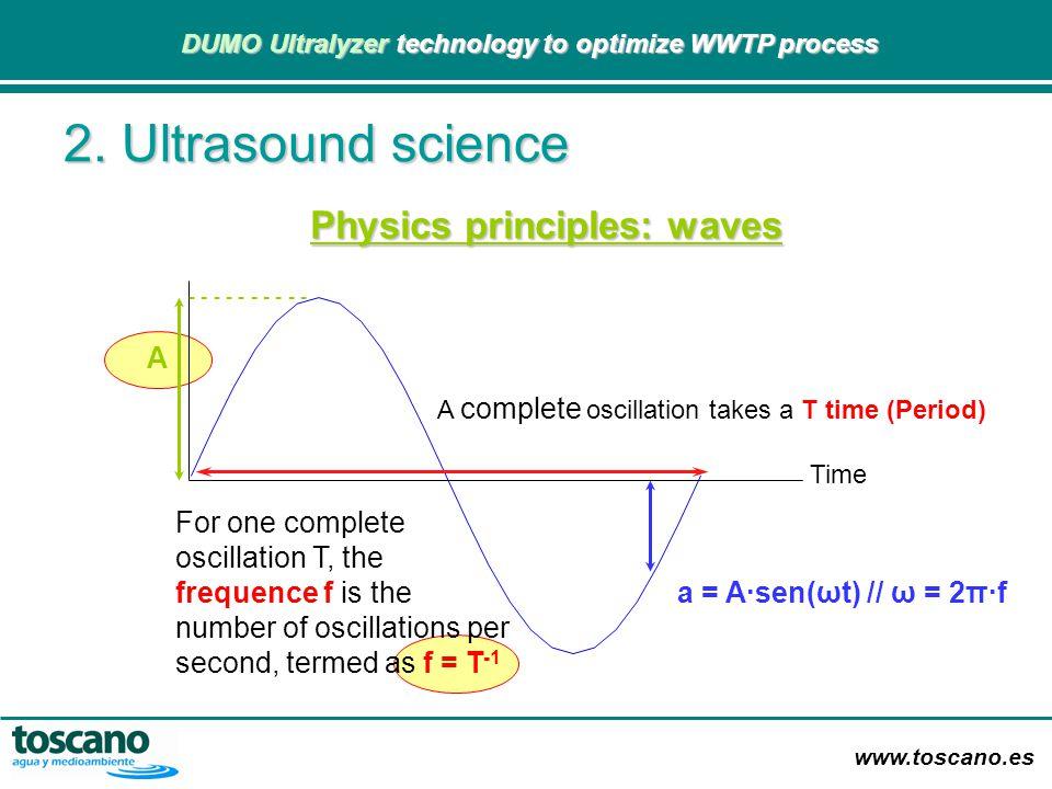 www.toscano.es DUMO Ultralyzer technology to optimize WWTP process DUMO Ultralyzer technology to optimize WWTP process 2. Ultrasound science Physics p