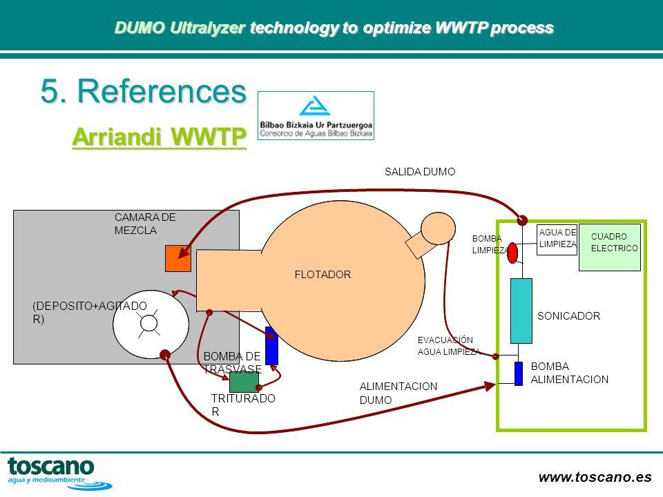 www.toscano.es DUMO Ultralyzer technology to optimize WWTP process DUMO Ultralyzer technology to optimize WWTP process FLOTADOR SONICADOR BOMBA ALIMEN