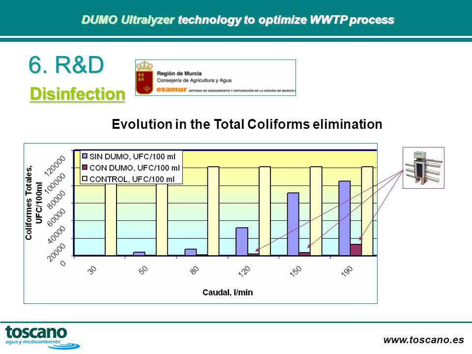 www.toscano.es DUMO Ultralyzer technology to optimize WWTP process DUMO Ultralyzer technology to optimize WWTP process 6. R&D Disinfection Evolution i