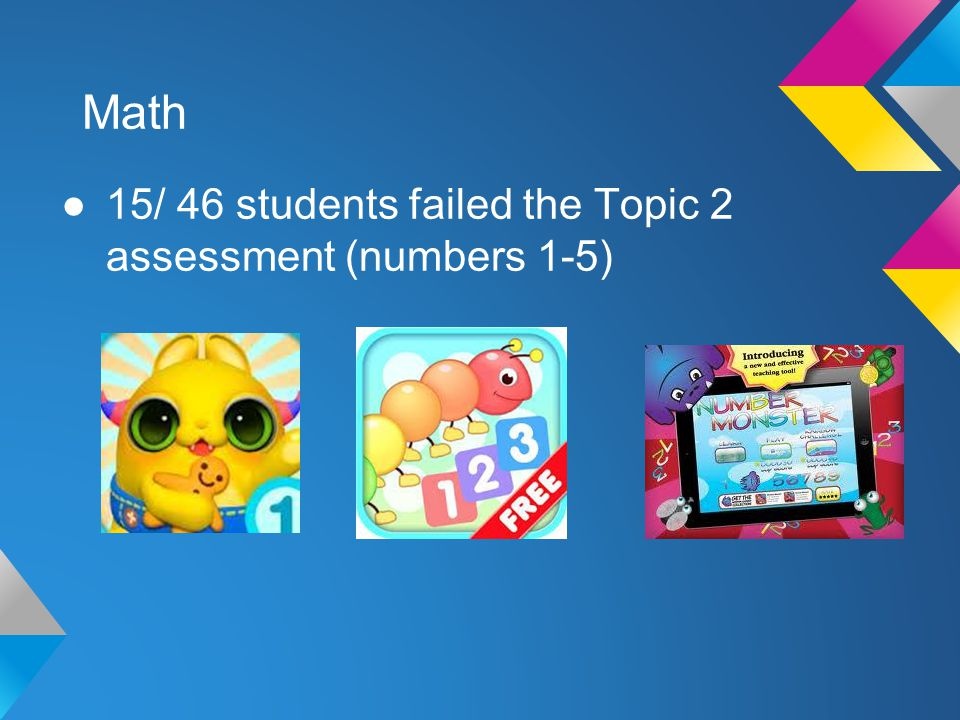Math 15/ 46 students failed the Topic 2 assessment (numbers 1-5)