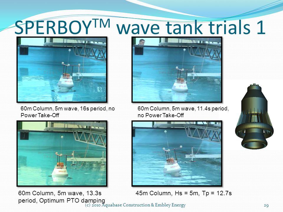 60m Column, 5m wave, 16s period, no Power Take-Off 60m Column, 5m wave, 13.3s period, Optimum PTO damping 60m Column, 5m wave, 11.4s period, no Power