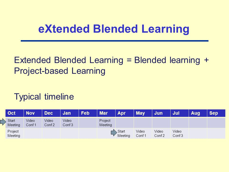 Extended Blended Learning = Blended learning + Project-based Learning Typical timeline OctNovDecJanFebMarAprMayJunJulAugSep Start Meeting Video Conf 1 Video Conf 2 Video Conf 3 Project Meeting Start Meeting Video Conf 1 Video Conf 2 Video Conf 3 eXtended Blended Learning