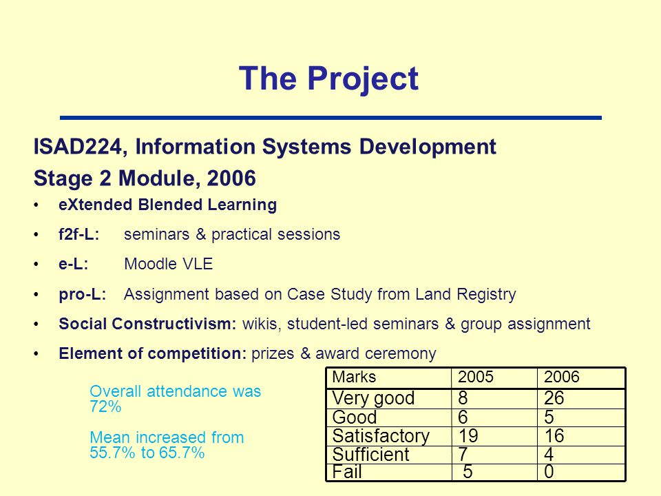 The Project ISAD224, Information Systems Development Stage 2 Module, 2006 eXtended Blended Learning f2f-L:seminars & practical sessions e-L:Moodle VLE