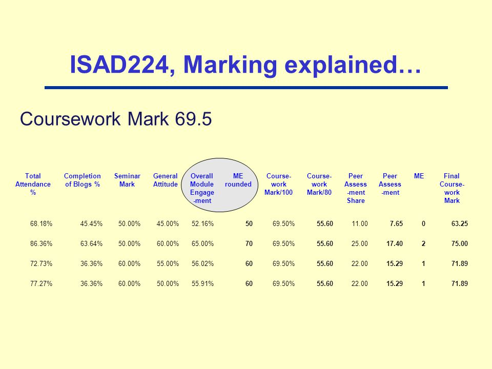 ISAD224, Marking explained… Coursework Mark 69.5 Total Attendance % Completion of Blogs % Seminar Mark General Attitude Overall Module Engage -ment ME