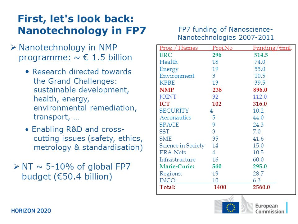 Nanotechnology in NMP programme: ~ 1.5 billion Research directed towards the Grand Challenges: sustainable development, health, energy, environmental remediation, transport, … Enabling R&D and cross- cutting issues (safety, ethics, metrology & standardisation) Prog./ThemesProj.NoFunding/mil.