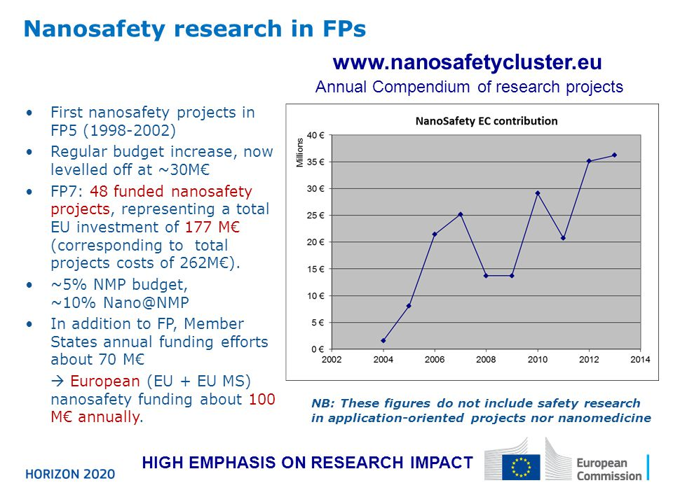 Nanosafety research in FPs First nanosafety projects in FP5 (1998-2002) Regular budget increase, now levelled off at ~30M FP7: 48 funded nanosafety projects, representing a total EU investment of 177 M (corresponding to total projects costs of 262M).