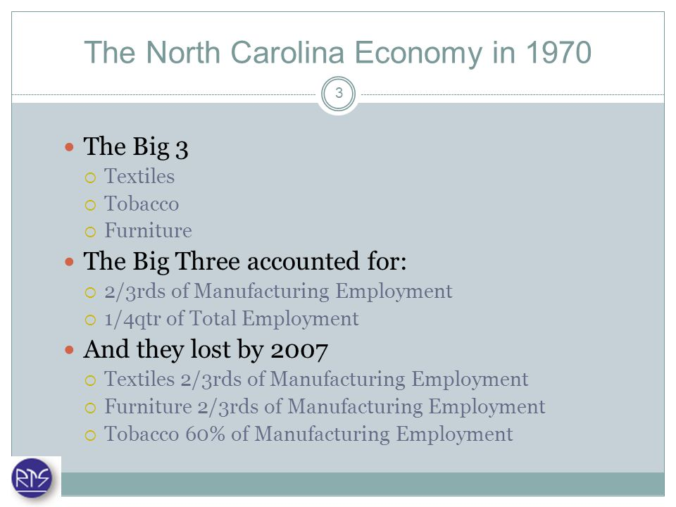 The North Carolina Economy in 2007 The New Big 5 represent 17% of NC GSP Technology Pharmaceuticals Financial Services Food Processing Automotive Vehicle Parts NC in the Connected Age (Walden, 2008) Fastest growing occupation 1970-2005 – Professional & Scientific Workers Per capita income in NC grew faster than US as a whole Percent of population with college degrees approached national average 4