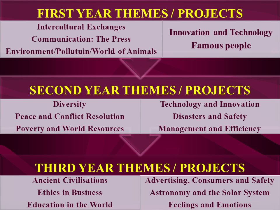 THIRD YEAR THEMES / PROJECTS Ancient Civilisations Ethics in Business Education in the World Advertising, Consumers and Safety Astronomy and the Solar System Feelings and Emotions SECOND YEAR THEMES / PROJECTS Diversity Peace and Conflict Resolution Poverty and World Resources Technology and Innovation Disasters and Safety Management and Efficiency FIRST YEAR THEMES / PROJECTS Intercultural Exchanges Communication: The Press Environment/Pollutuin/World of Animals Innovation and Technology Famous people
