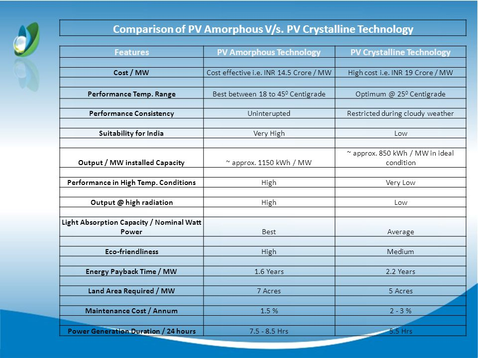 Comparison of PV Amorphous V/s.