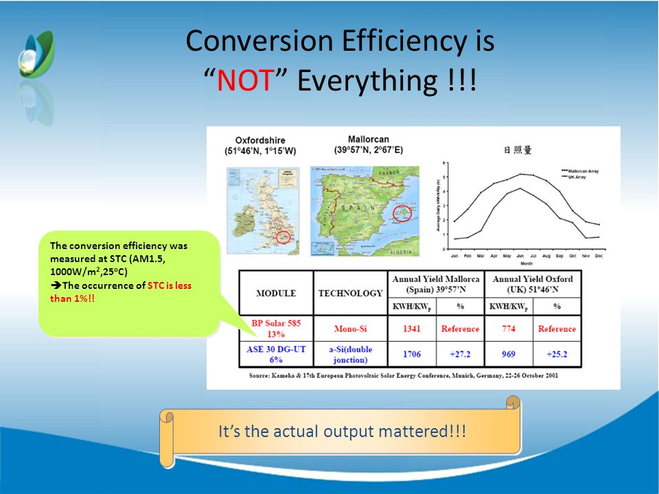 Conversion Efficiency isNOT Everything !!.