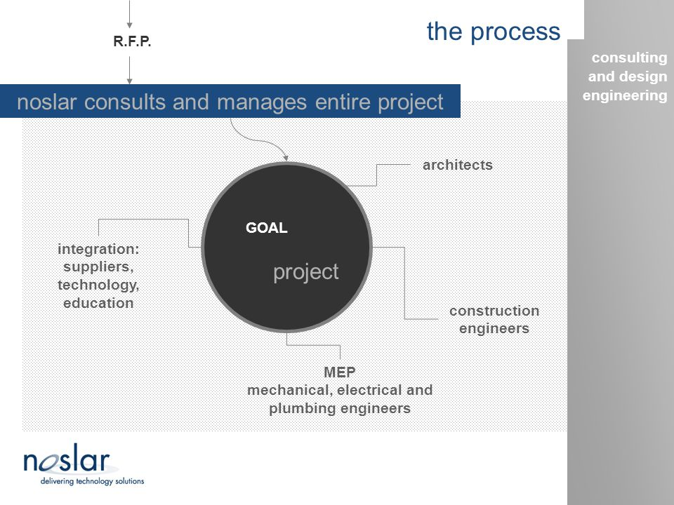 the process integration: suppliers, technology, education architects construction engineers MEP mechanical, electrical and plumbing engineers GOAL pro