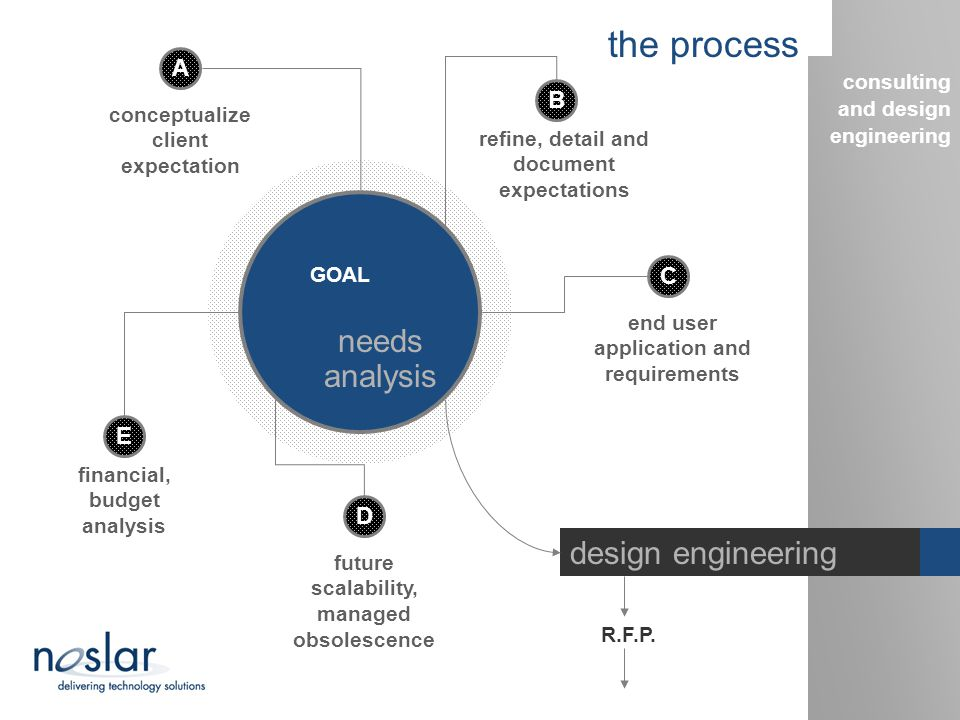 the process consulting and design engineering design engineering noslar is well known for engineering elegant and creative solutions for all requests from the mundane to the unorthodox.