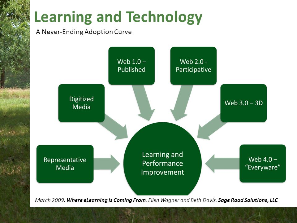 Learning and Technology March 2009.Where eLearning is Coming From.