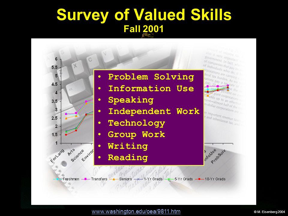 © M. Eisenberg 2004 Survey of Valued Skills Fall 2001 www.washington.edu/oea/9811.htm Problem Solving Information Use Speaking Independent Work Techno