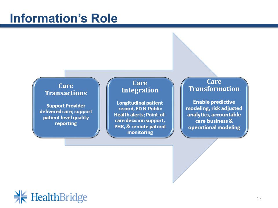 Informations Role 17 Care Transactions Support Provider delivered care; support patient level quality reporting Care Integration Longitudinal patient record, ED & Public Health alerts; Point-of- care decision support, PHR, & remote patient monitoring Care Transformation Enable predictive modeling, risk adjusted analytics, accountable care business & operational modeling