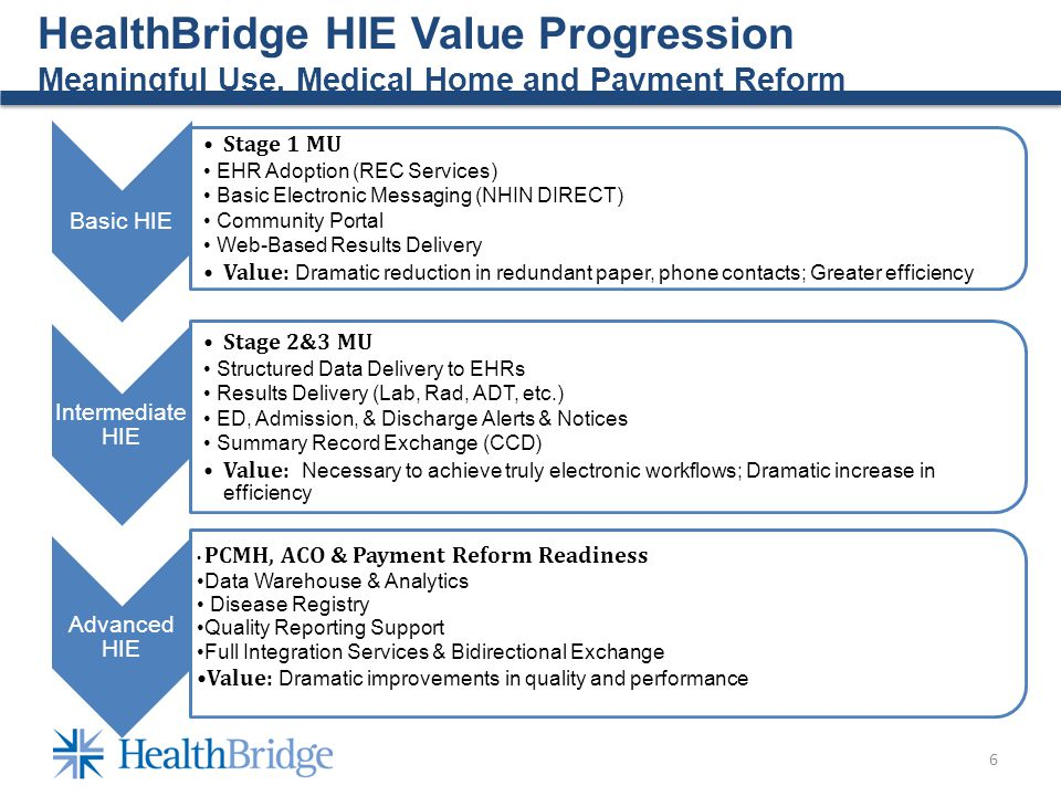 6 HealthBridge HIE Value Progression Meaningful Use, Medical Home and Payment Reform Basic HIE Stage 1 MU EHR Adoption (REC Services) Basic Electronic Messaging (NHIN DIRECT) Community Portal Web-Based Results Delivery Value: Dramatic reduction in redundant paper, phone contacts; Greater efficiency Intermediate HIE Stage 2&3 MU Structured Data Delivery to EHRs Results Delivery (Lab, Rad, ADT, etc.) ED, Admission, & Discharge Alerts & Notices Summary Record Exchange (CCD) Value: Necessary to achieve truly electronic workflows; Dramatic increase in efficiency Advanced HIE PCMH, ACO & Payment Reform Readiness Data Warehouse & Analytics Disease Registry Quality Reporting Support Full Integration Services & Bidirectional Exchange Value: Dramatic improvements in quality and performance
