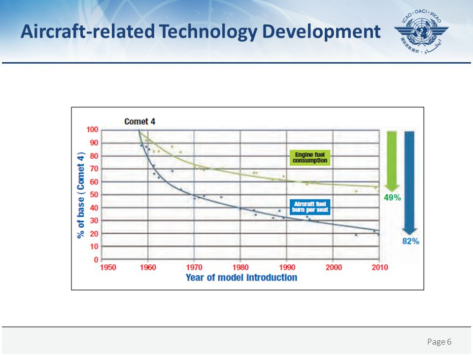Page 6 Aircraft-related Technology Development
