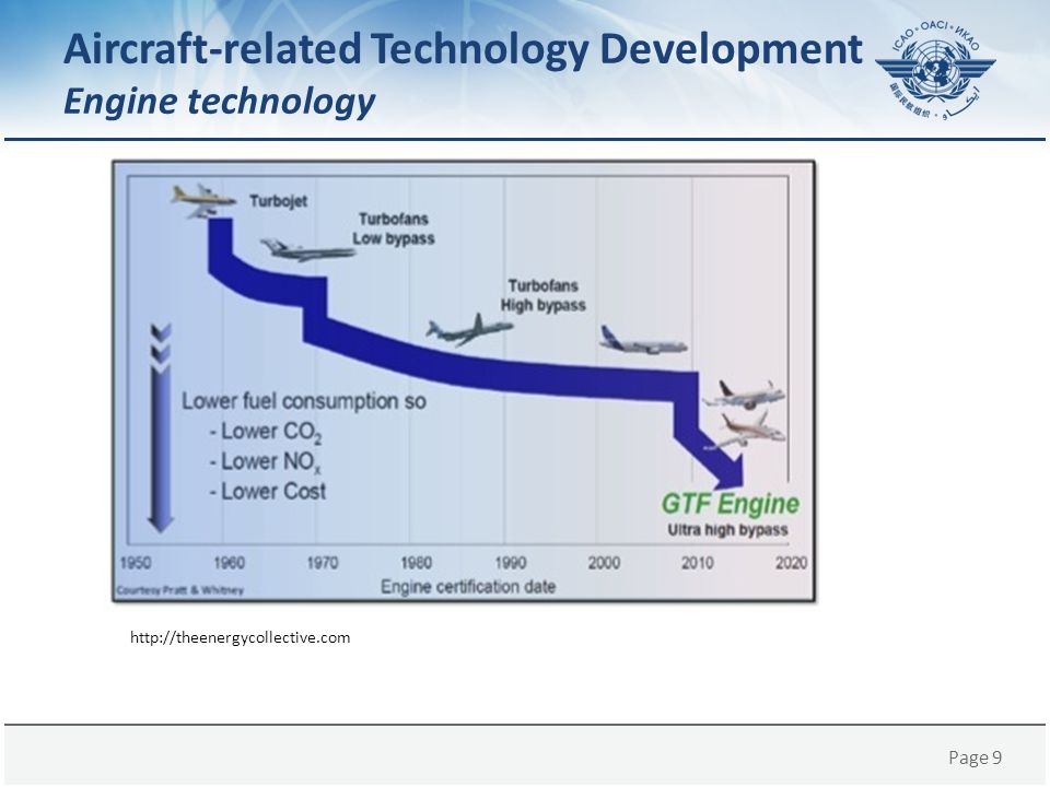 Page 9 http://theenergycollective.com Aircraft-related Technology Development Engine technology