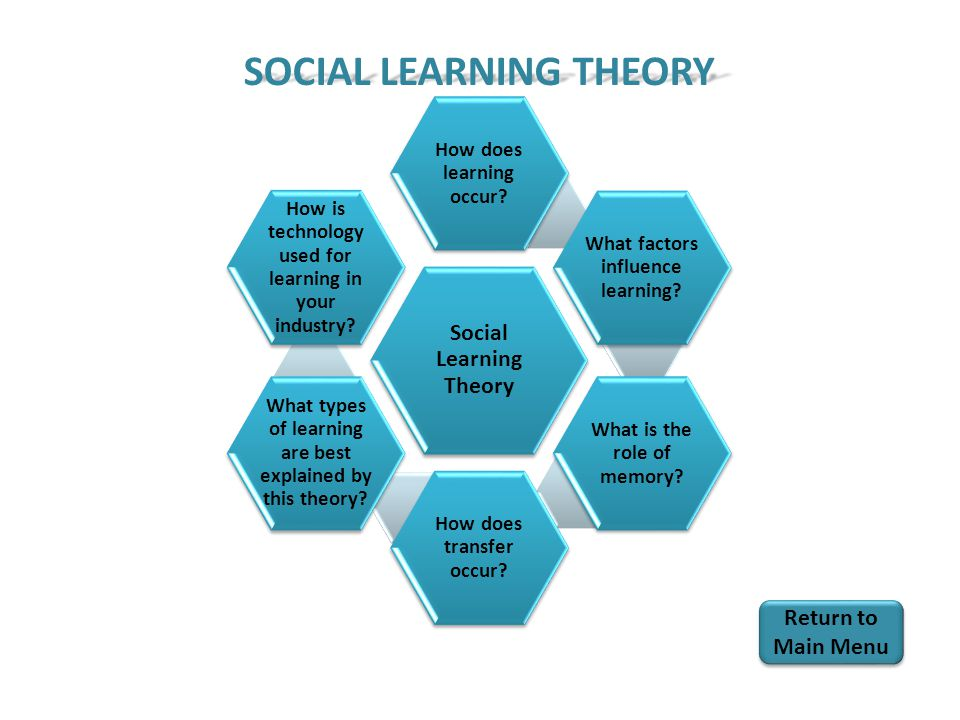 Social Learning Theory How does learning occur. What factors influence learning.