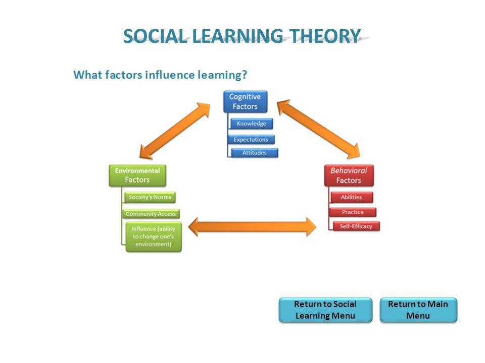 Return to Social Learning Menu Return to Social Learning Menu Return to Main Menu Return to Main Menu SOCIAL LEARNING THEORY