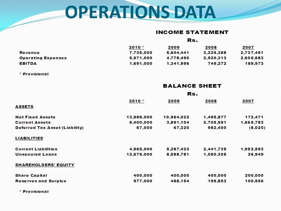 OPERATIONS DATA
