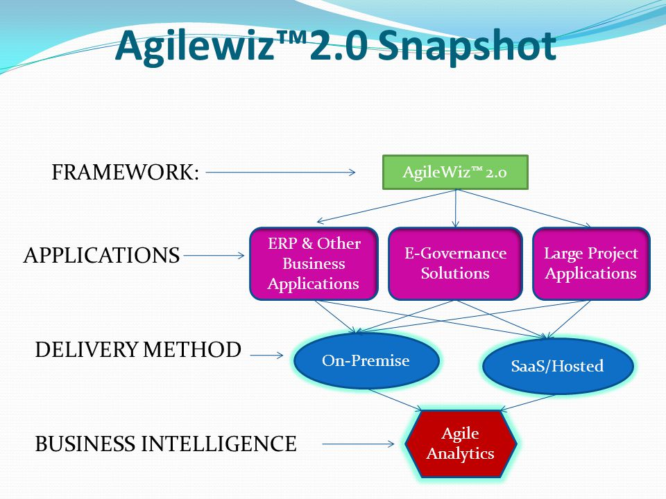 Agilewiz2.0 Snapshot On-Premise SaaS/Hosted AgileWiz 2.0 ERP & Other Business Applications E-Governance Solutions Large Project Applications FRAMEWORK: APPLICATIONS DELIVERY METHOD Agile Analytics BUSINESS INTELLIGENCE