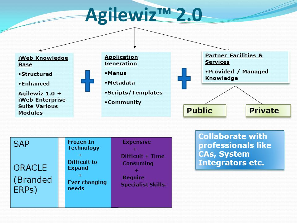Agilewiz 2.0 iWeb Knowledge Base Structured Enhanced Agilewiz 1.0 + iWeb Enterprise Suite Various Modules Application Generation Menus Metadata Scripts/Templates Community Partner Facilities & Services Provided / Managed Knowledge Partner Facilities & Services Provided / Managed Knowledge Public Private Collaborate with professionals like CAs, System Integrators etc.