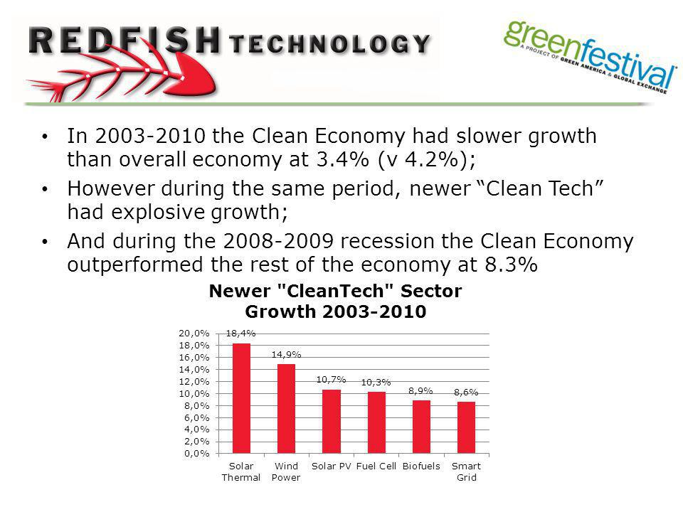In 2003-2010 the Clean Economy had slower growth than overall economy at 3.4% (v 4.2%); However during the same period, newer Clean Tech had explosive growth; And during the 2008-2009 recession the Clean Economy outperformed the rest of the economy at 8.3%
