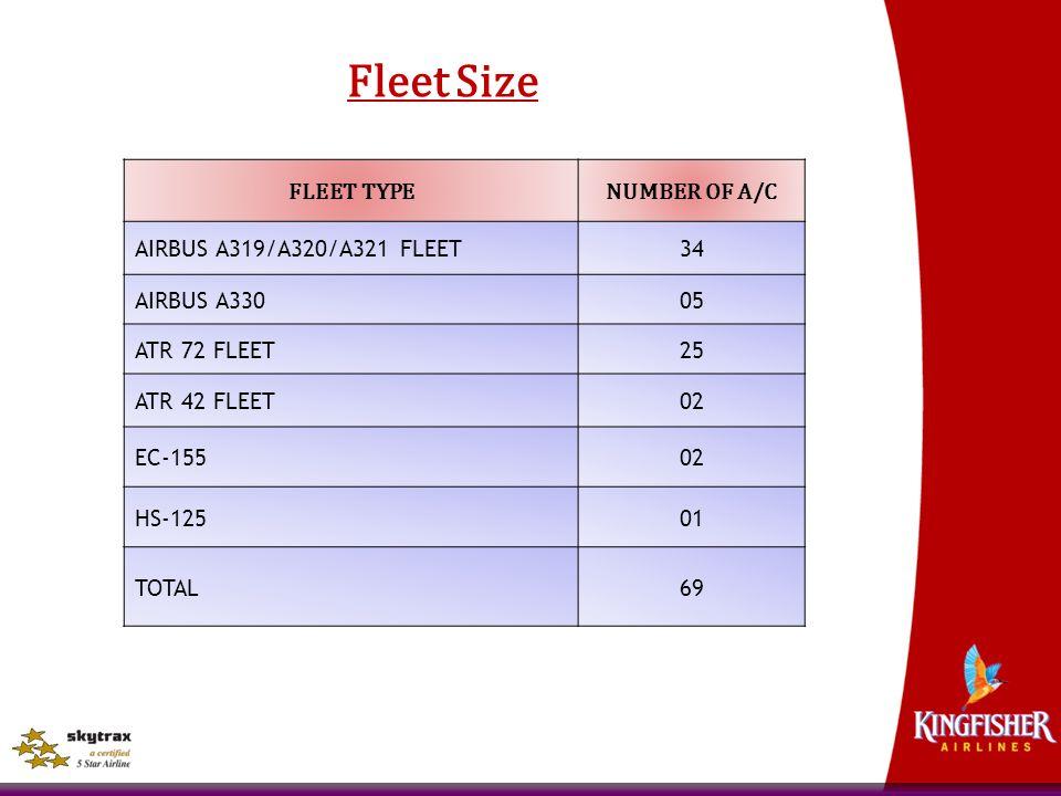Fleet Size FLEET TYPENUMBER OF A/C AIRBUS A319/A320/A321 FLEET34 AIRBUS A33005 ATR 72 FLEET25 ATR 42 FLEET02 EC-15502 HS-12501 TOTAL69