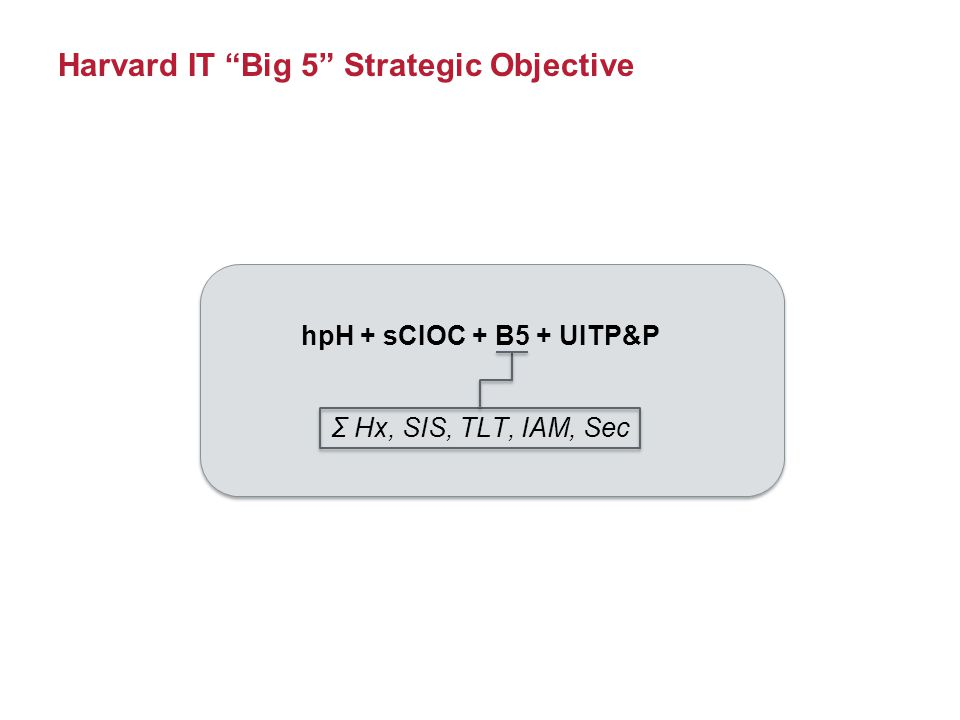 Harvard IT Big 5 Strategic Objective hpH + sCIOC + B5 + UITP&P Σ Hx, SIS, TLT, IAM, Sec