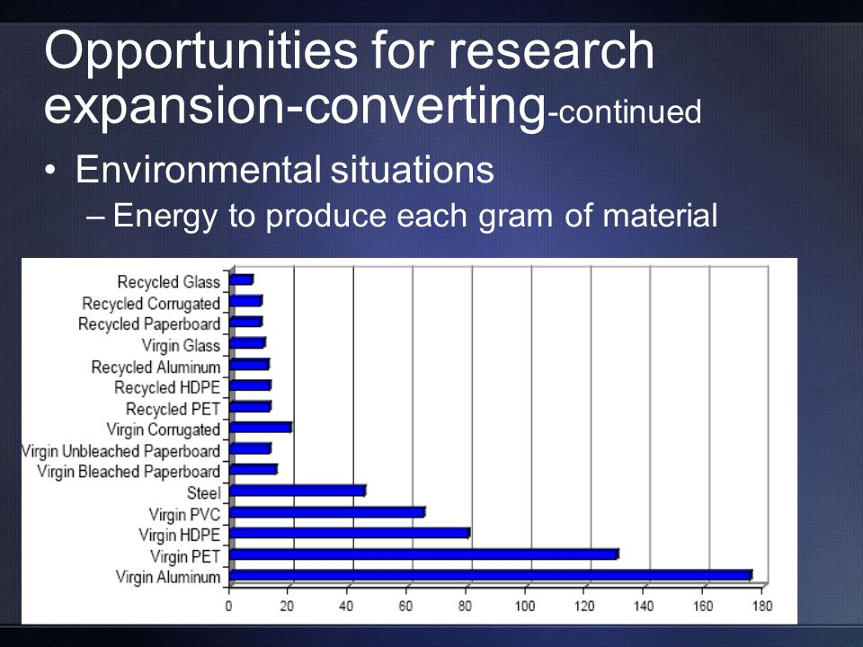 Opportunities for research expansion-converting -continued Environmental situations –Energy to produce each gram of material
