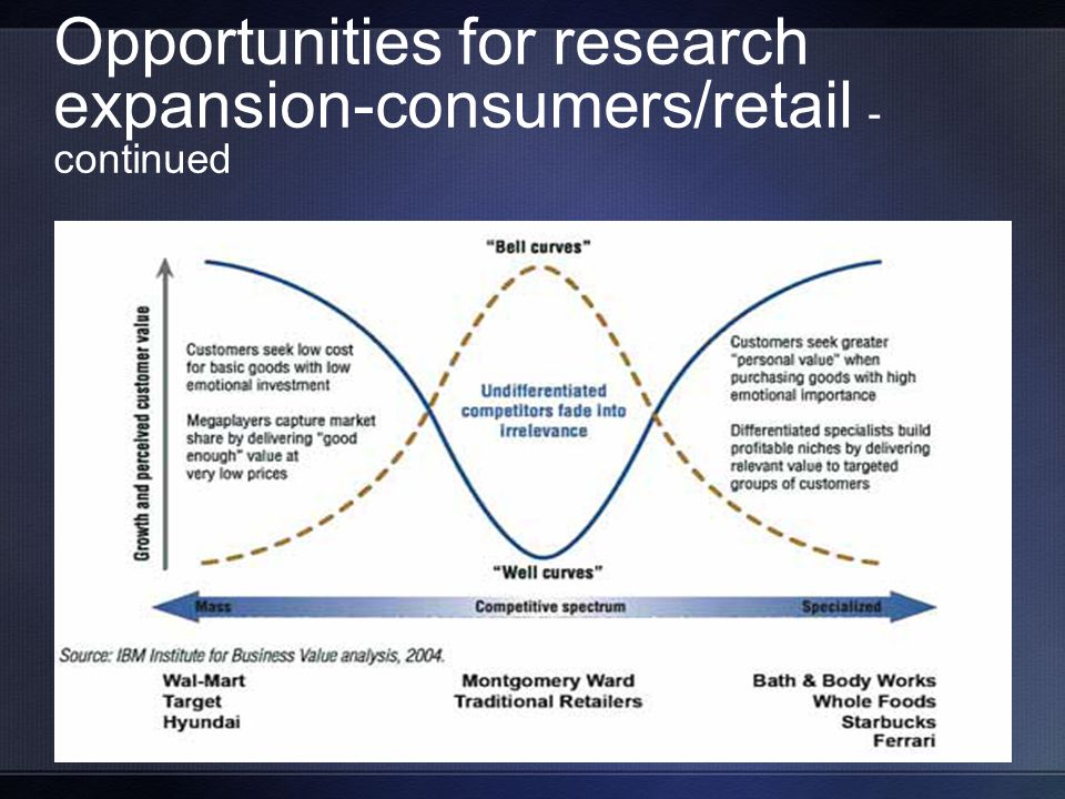 Opportunities for research expansion-consumers/retail - continued