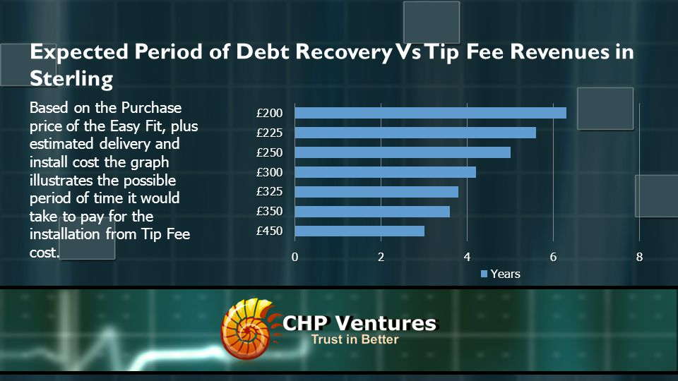 Expected Period of Debt Recovery Vs Tip Fee Revenues in Sterling Based on the Purchase price of the Easy Fit, plus estimated delivery and install cost the graph illustrates the possible period of time it would take to pay for the installation from Tip Fee cost.