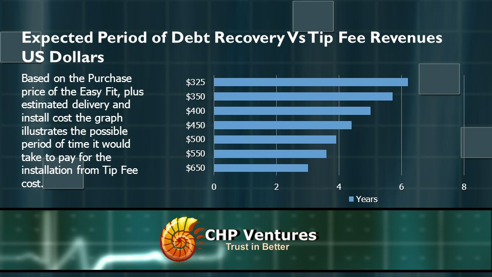 Expected Period of Debt Recovery Vs Tip Fee Revenues US Dollars Based on the Purchase price of the Easy Fit, plus estimated delivery and install cost the graph illustrates the possible period of time it would take to pay for the installation from Tip Fee cost.