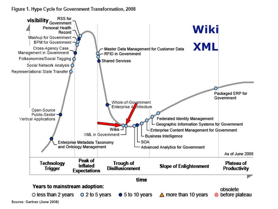SITA/CTO/Coastal Region– 30/07/2009 21 Wiki XML