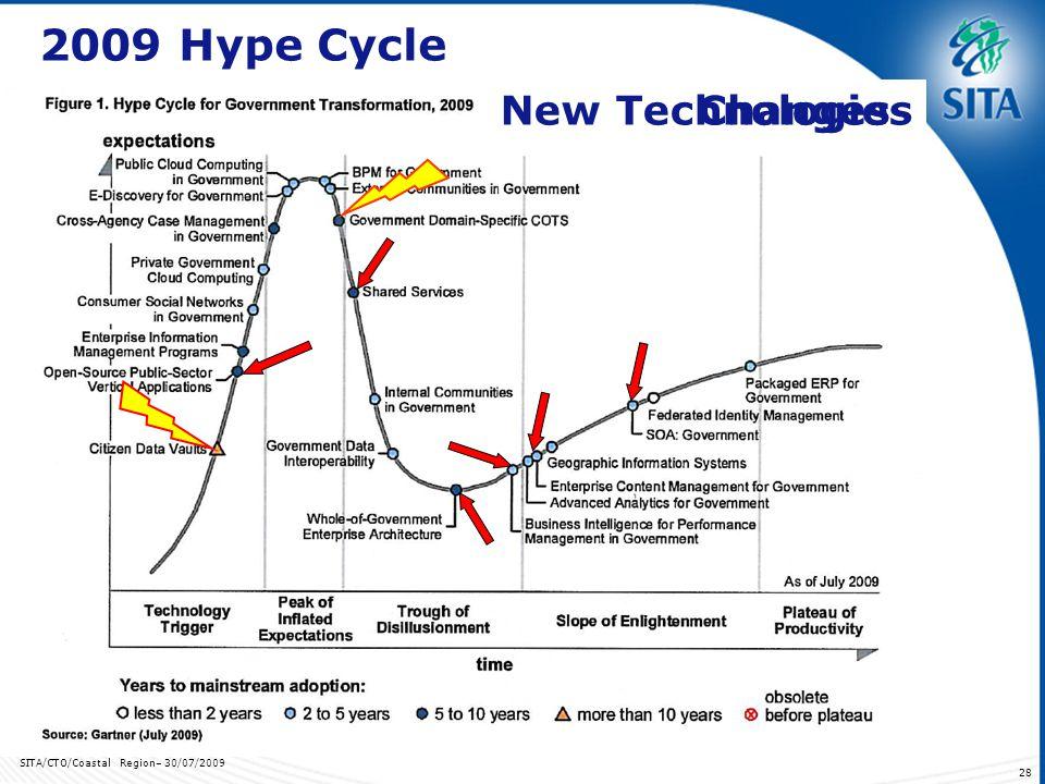 SITA/CTO/Coastal Region– 30/07/2009 28 2009 Hype Cycle ChangesNew Technologies