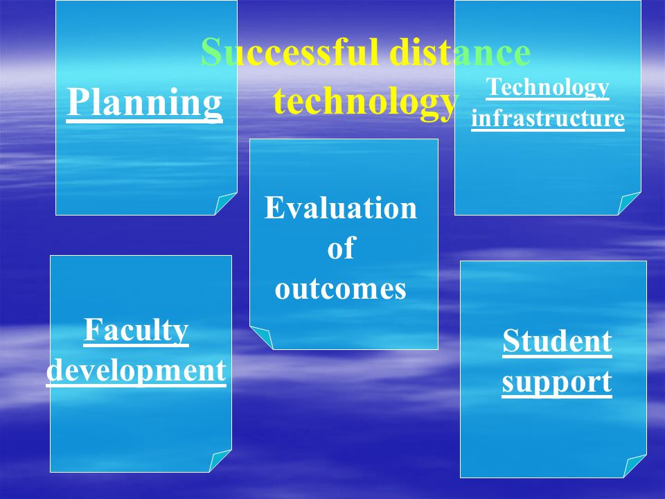 Successful distance technology Planning Technology infrastructure Faculty development Student support Evaluation of outcomes
