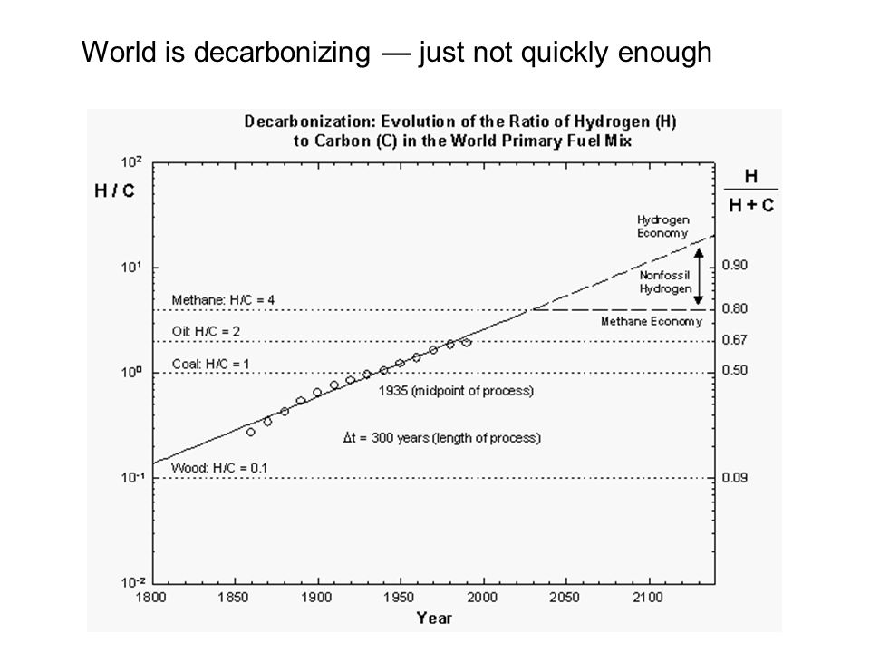 World is decarbonizing just not quickly enough
