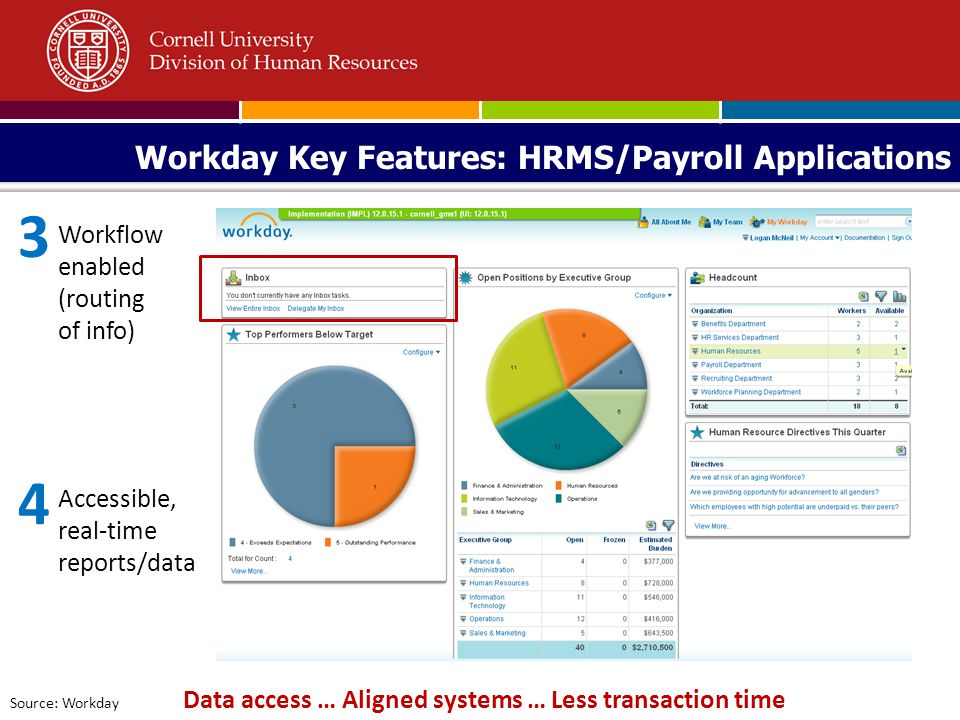 Workday Key Features: HRMS/Payroll Applications Source: Workday Data access … Aligned systems … Less transaction time 4 Accessible, real-time reports/data 3 Workflow enabled (routing of info)