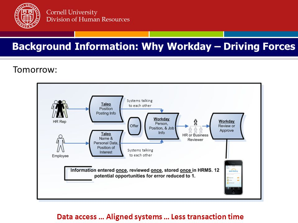 Data access … Aligned systems … Less transaction time Background Information: Why Workday – Driving Forces Tomorrow: Systems talking to each other