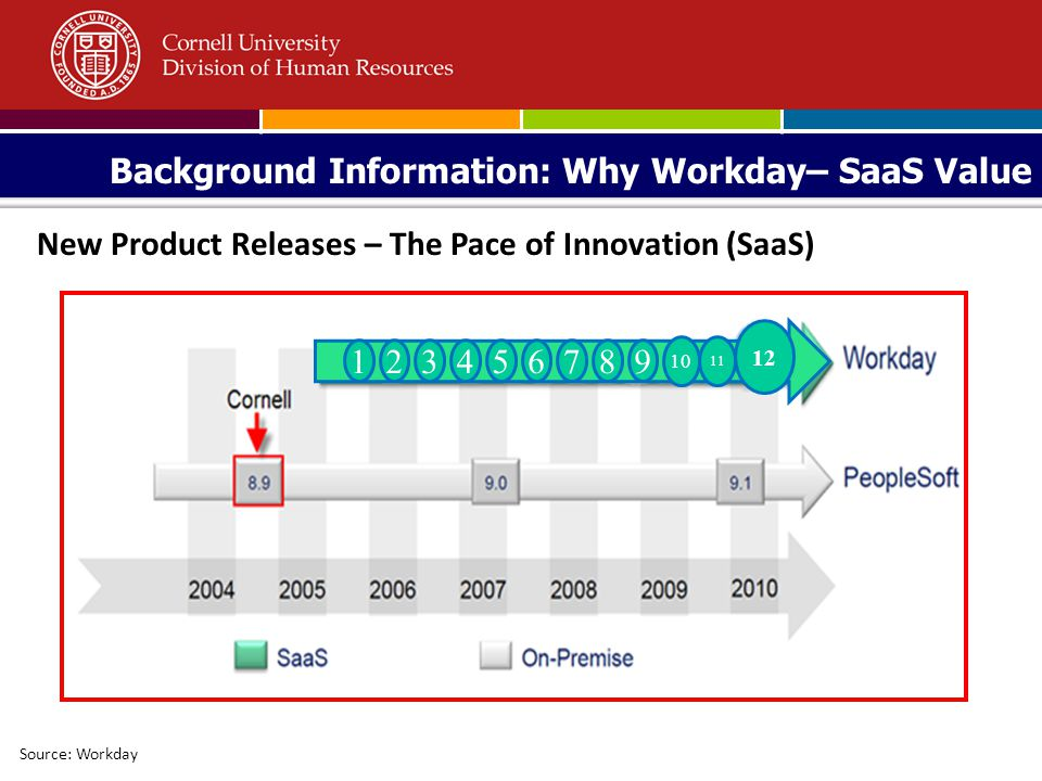 Background Information: Why Workday– SaaS Value Source: Workday New Product Releases – The Pace of Innovation (SaaS) 123456789 10 11 12