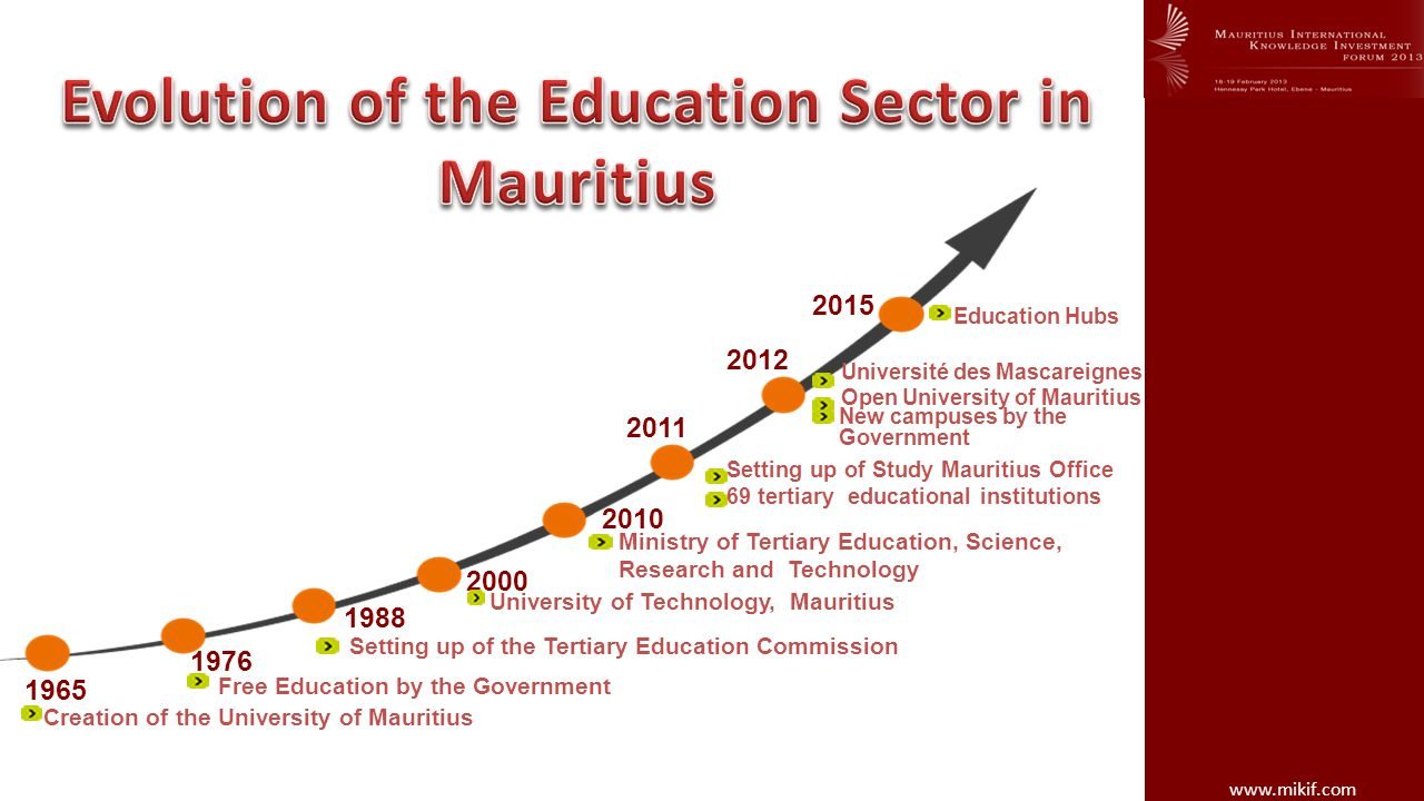 www.mikif.com Creation of the University of Mauritius Free Education by the Government University of Technology, Mauritius Setting up of Study Mauritius Office 69 tertiary educational institutions New campuses by the Government Ministry of Tertiary Education, Science, Research and Technology Setting up of the Tertiary Education Commission 2000 2010 2011 2012 1976 1988 1965 2015 Education Hubs Université des Mascareignes Open University of Mauritius