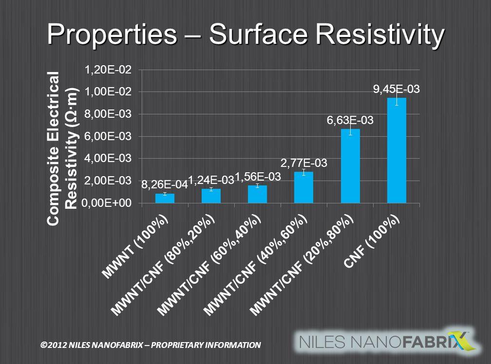 Properties – Surface Resistivity ©2012 NILES NANOFABRIX – PROPRIETARY INFORMATION