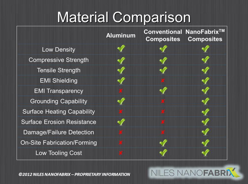 Material Comparison ©2012 NILES NANOFABRIX – PROPRIETARY INFORMATION