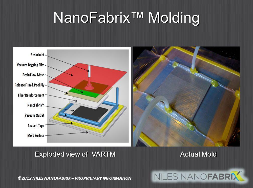 NanoFabrix Molding Exploded view of VARTM Actual Mold Exploded view of VARTM Actual Mold ©2012 NILES NANOFABRIX – PROPRIETARY INFORMATION