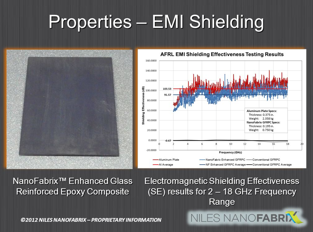Properties – EMI Shielding Electromagnetic Shielding Effectiveness (SE) results for 2 – 18 GHz Frequency Range NanoFabrix Enhanced Glass Reinforced Epoxy Composite ©2012 NILES NANOFABRIX – PROPRIETARY INFORMATION