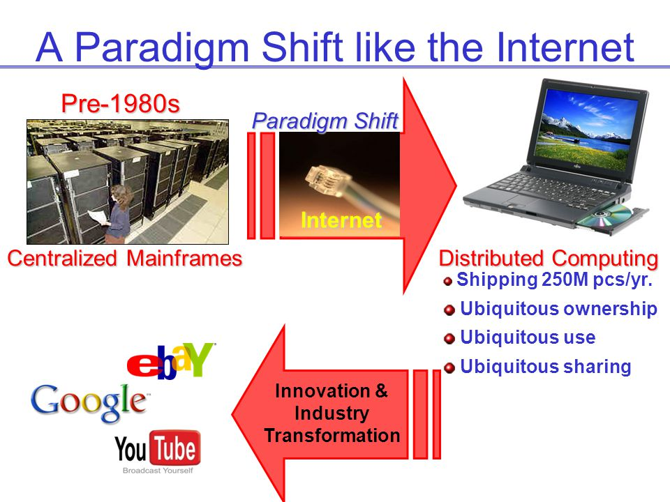 A Paradigm Shift like the Internet Shipping 250M pcs/yr. Ubiquitous ownership Ubiquitous use Ubiquitous sharing Pre-1980s Internet Paradigm Shift Dist