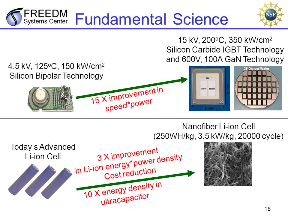 18 Fundamental Science Nanofiber Li-ion Cell (250WH/kg, 3.5 kW/kg, 20000 cycle) Todays Advanced Li-ion Cell 3 X improvement in Li-ion energy*power den